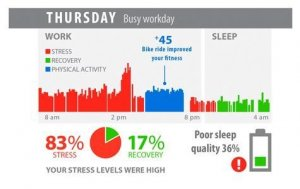 Stress levels at work